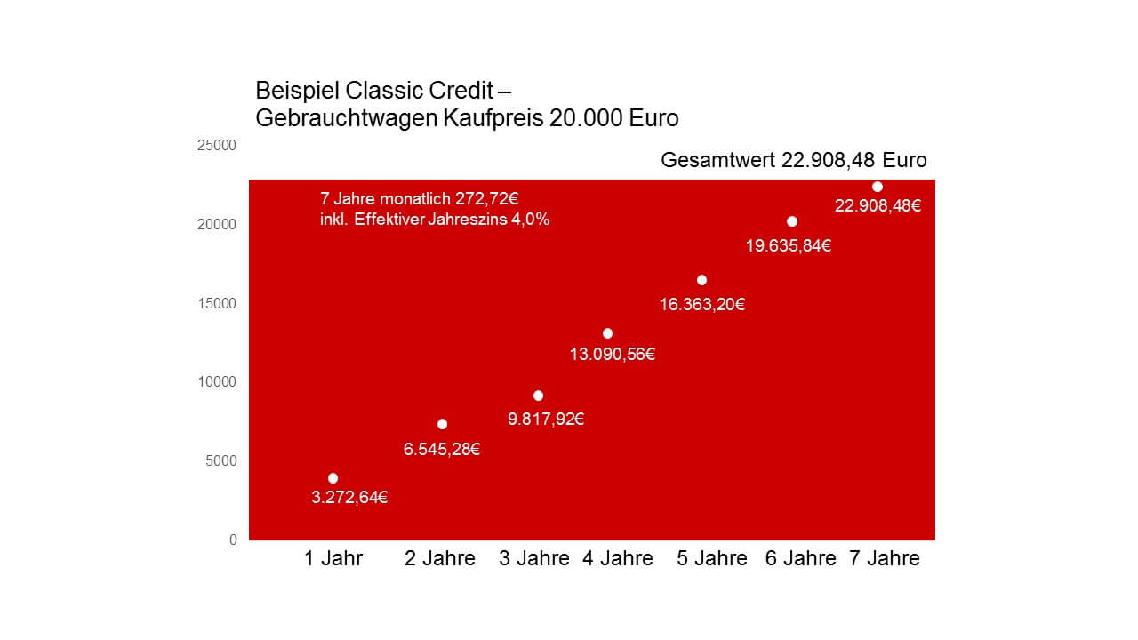 Gebrauchtwagen Finanzierung – Klassischer Ratenkredit als Beispiel. Optional mit Anzahlung. (Quelle: Virginia Wilsky)